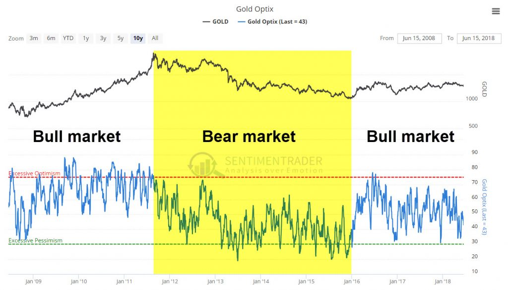 What is sentiment - Gold 10 year sentiment