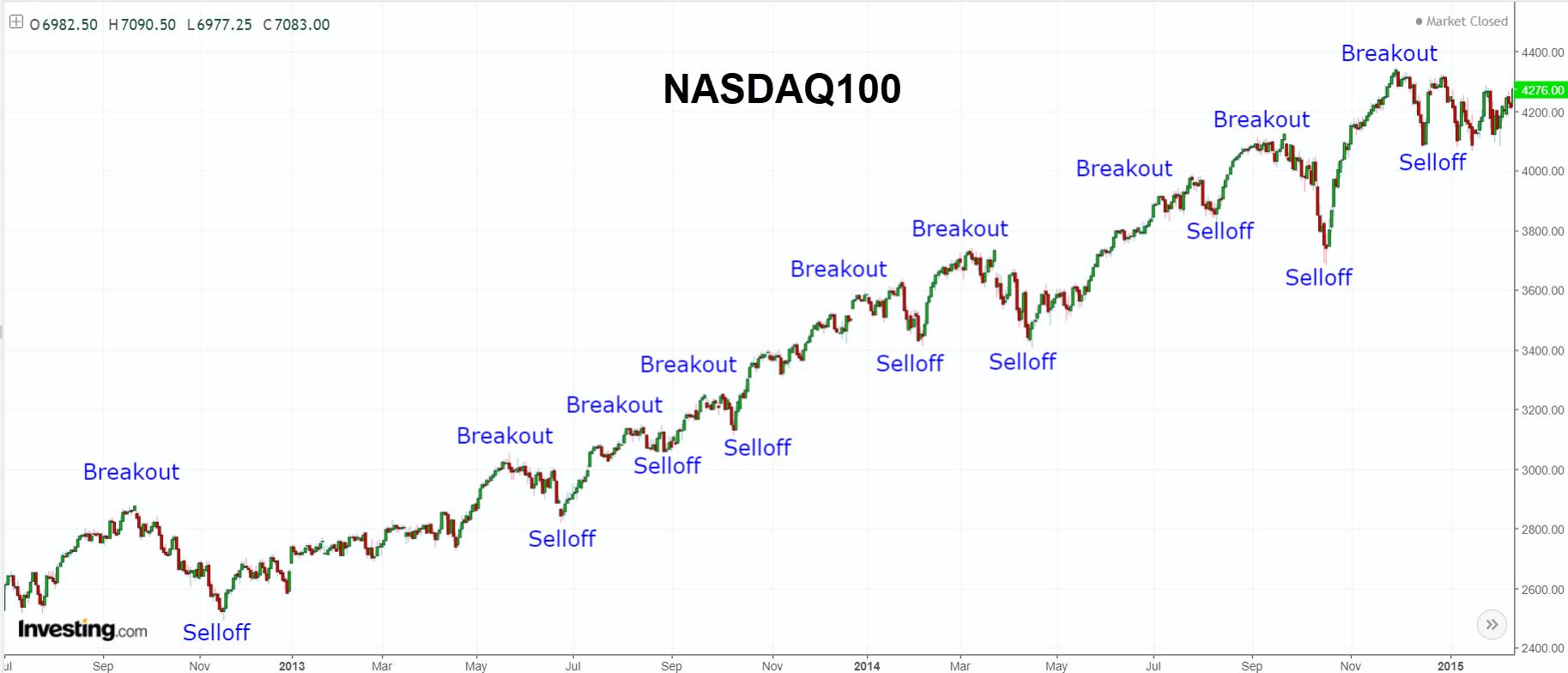NASDAQ100 breakout selloff