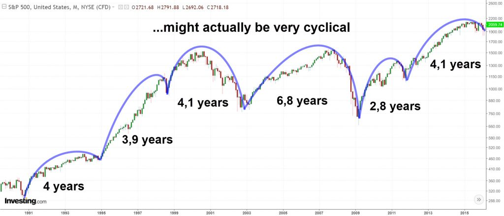 S&P500 4 year cycles