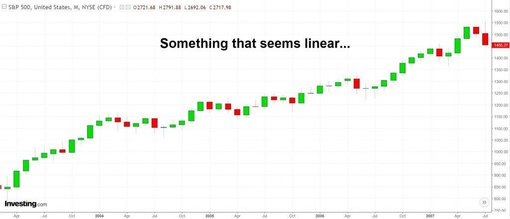 S&P500 linear chart