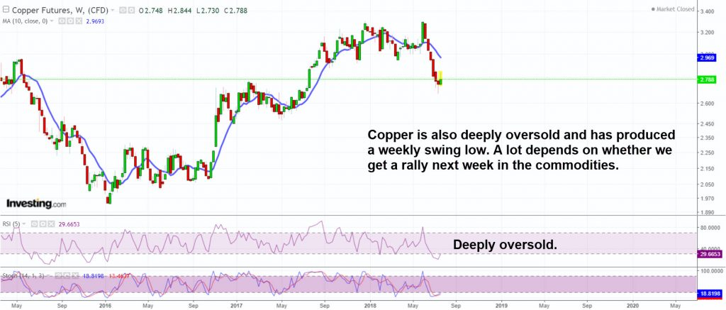 Copper has probably completed its ICL