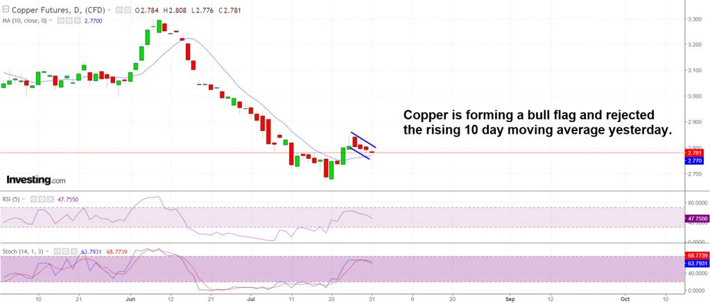 Copper is forming a bull flag