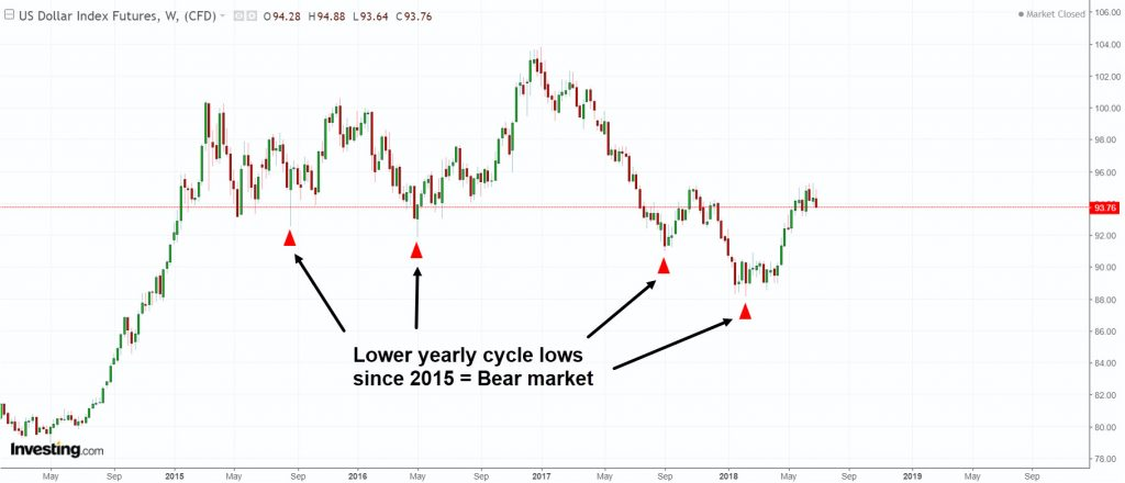 DX-lower-lows-equals-bear-market