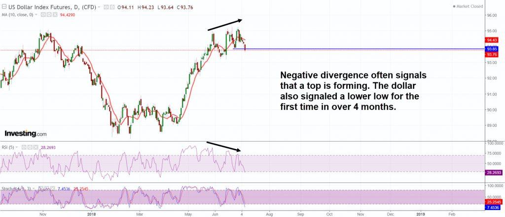 DX-negative-divergence