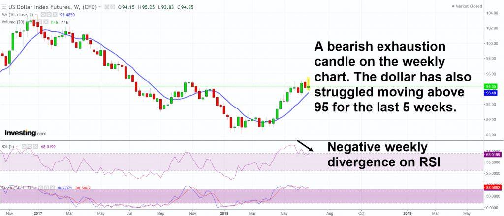 DX negative divergence