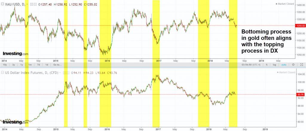 DX-tops-Gold-bottoms