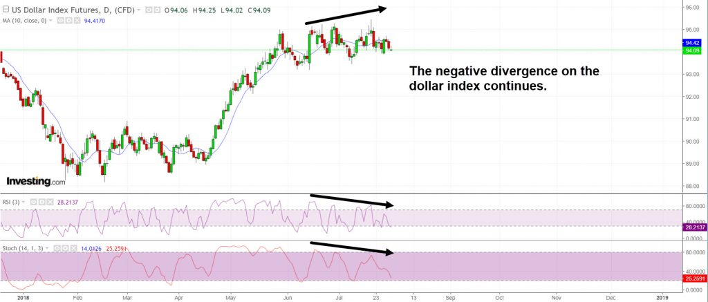 Dollar divergence continues