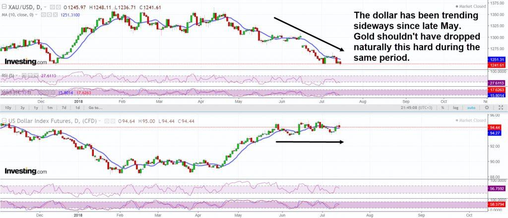 Dollar gold divergence
