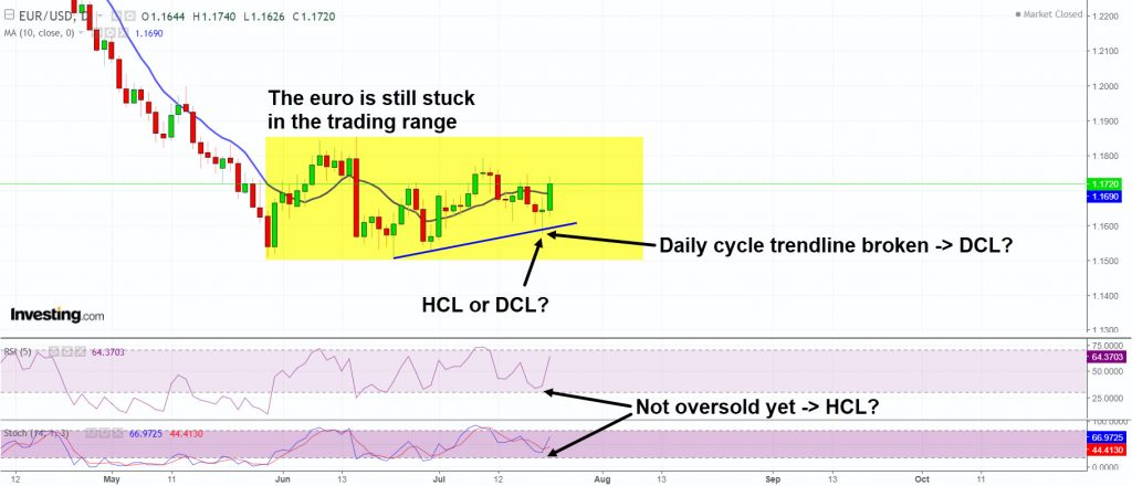 EURO HCL or DCL