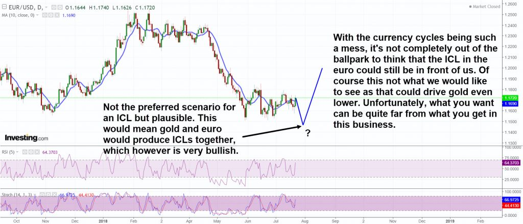 EURO ICL still ahead?
