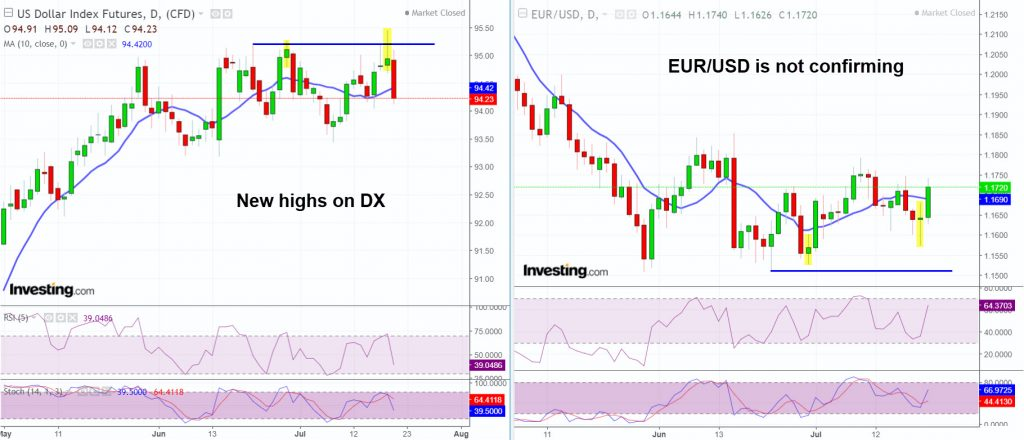EURO is not confirming the new highs on DX