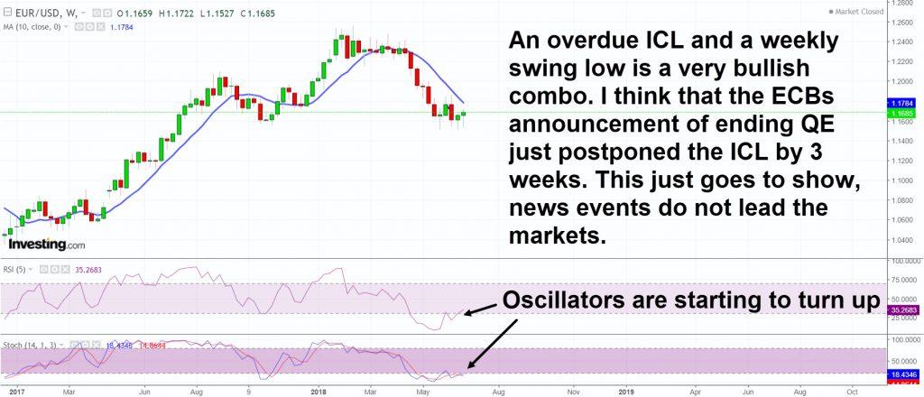 EURUSD weekly swing low