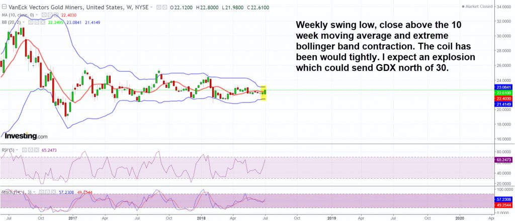 GDX-bollinger-band-collapse