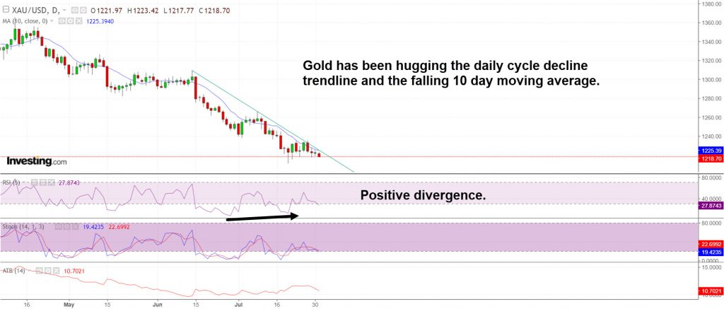 Gold daily cycle decline trendline & 10 day moving average