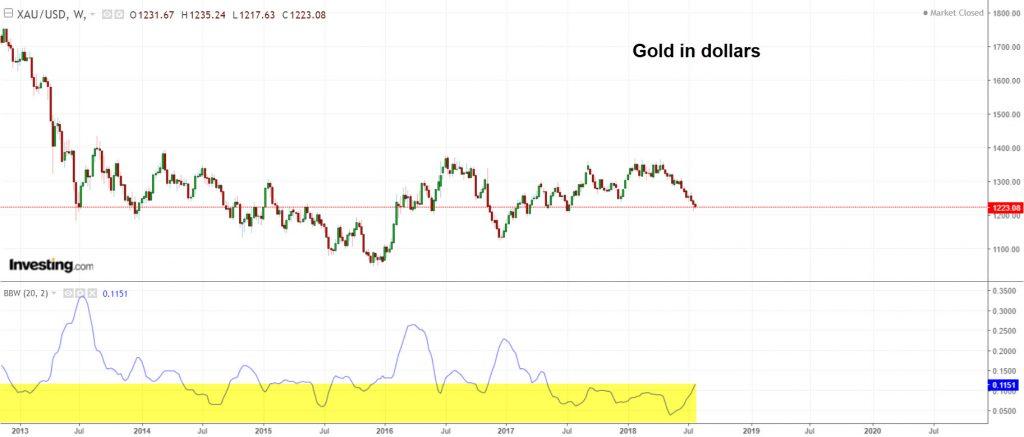 Gold in dollars