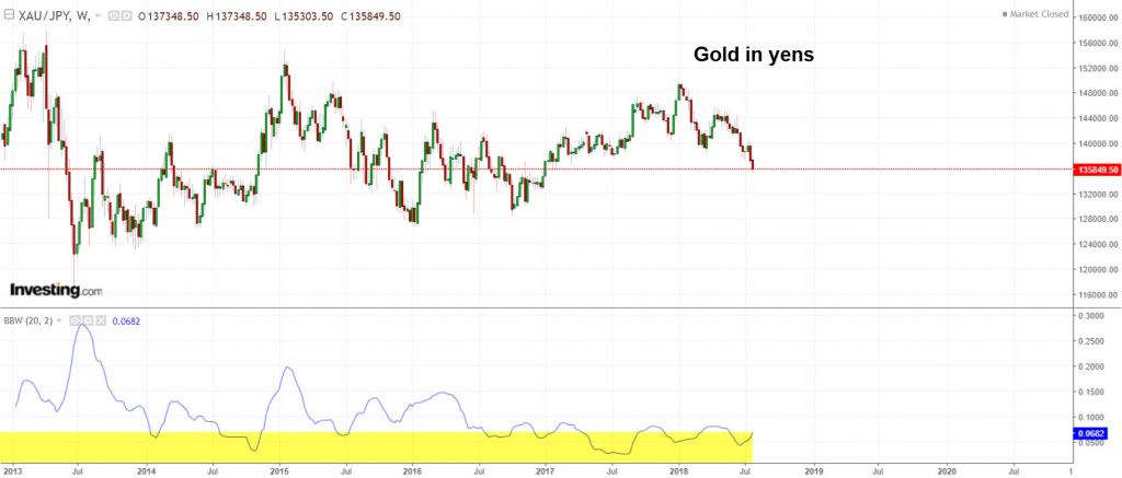 Gold in yens