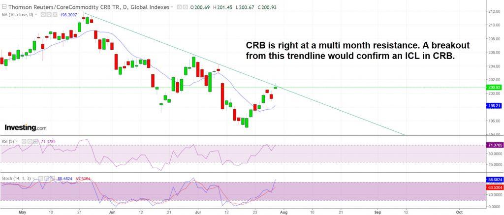 Intermediate decline trendline in CRB