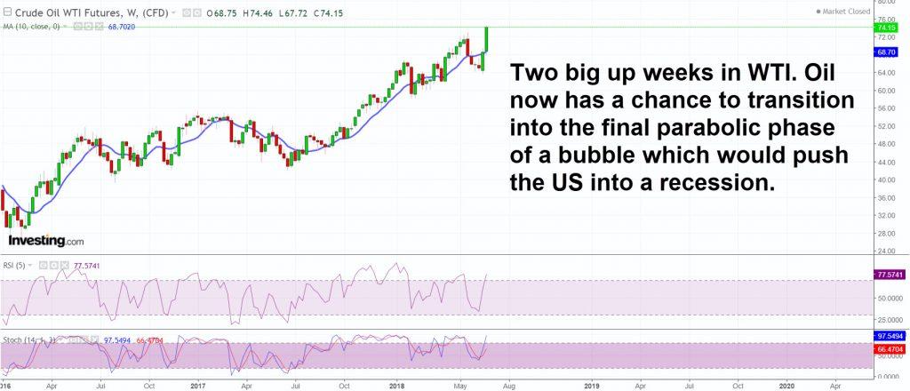 OIL + US recession