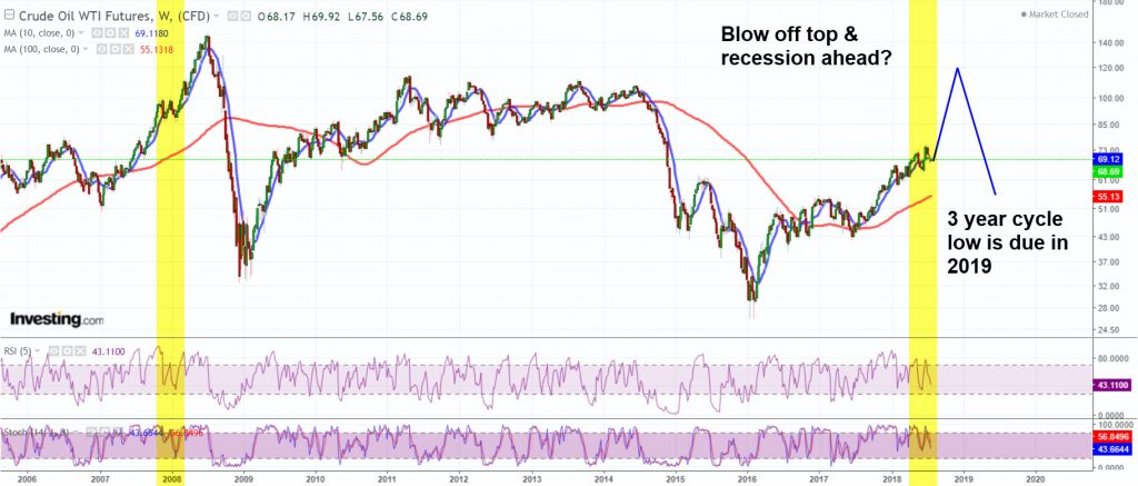 Oil blow off top and 3 year cycle low