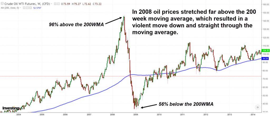 Oil-rubber-band-move-2008