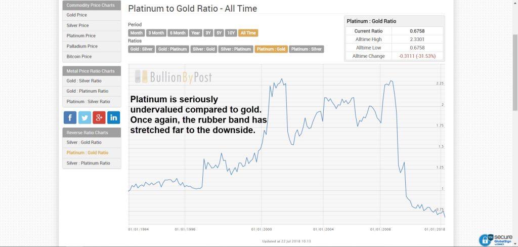Platinum Gold ratio. Source BullionByPost