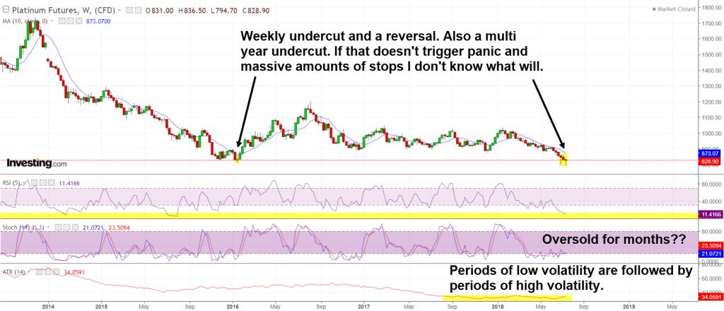 Platinum is deeply oversold