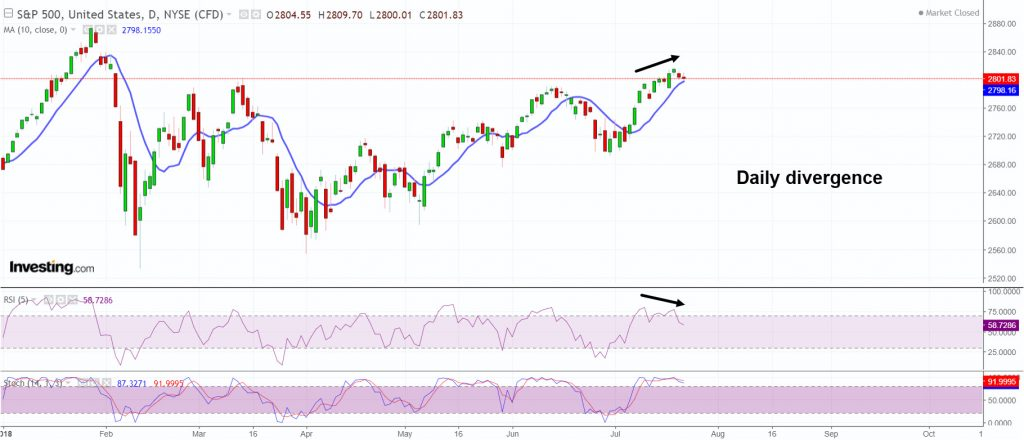 S&P500 signaling daily divergence