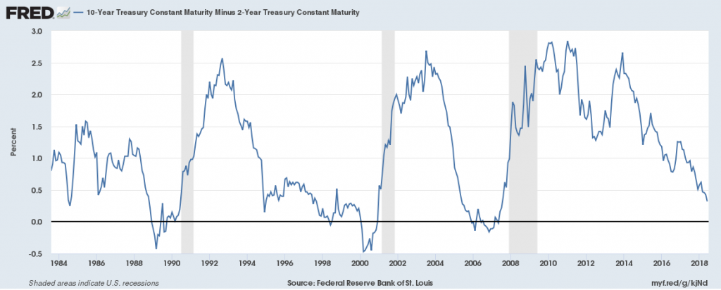 US yield curve - FRED