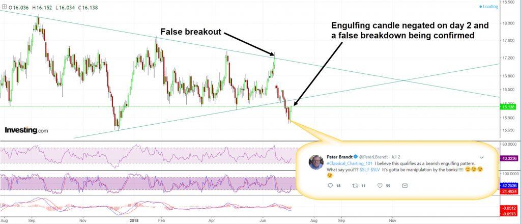 false breakout false breakdown in silver