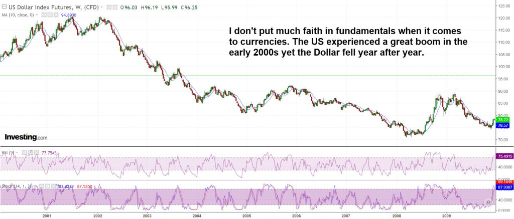 Currency fundamentals are mainly nonsense