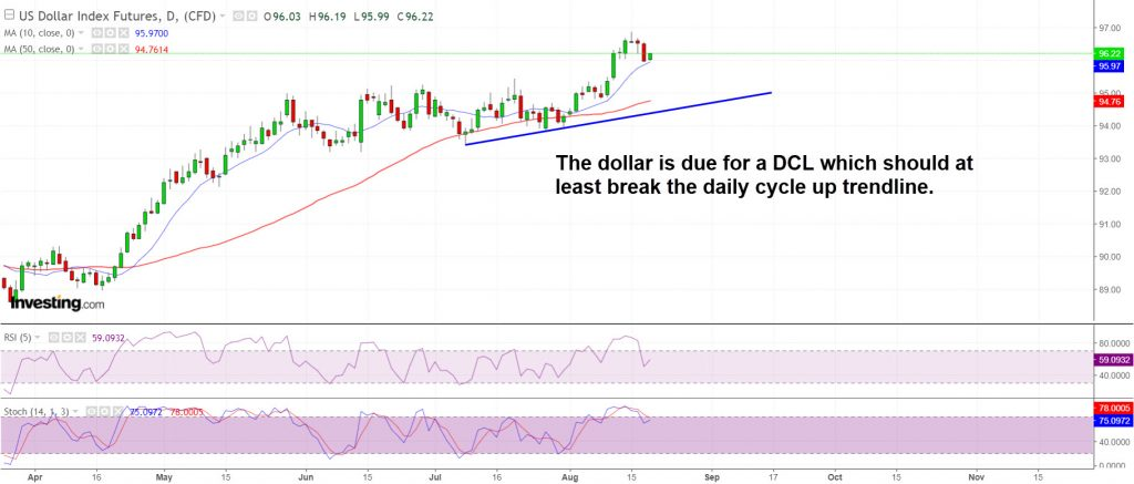 The Dollar is due for a DCL