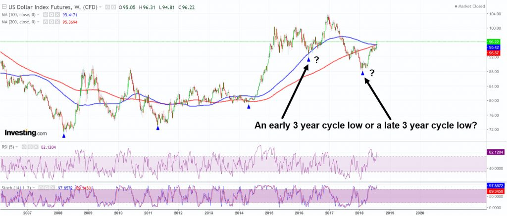 Did the 3 year cycle low occur in February?