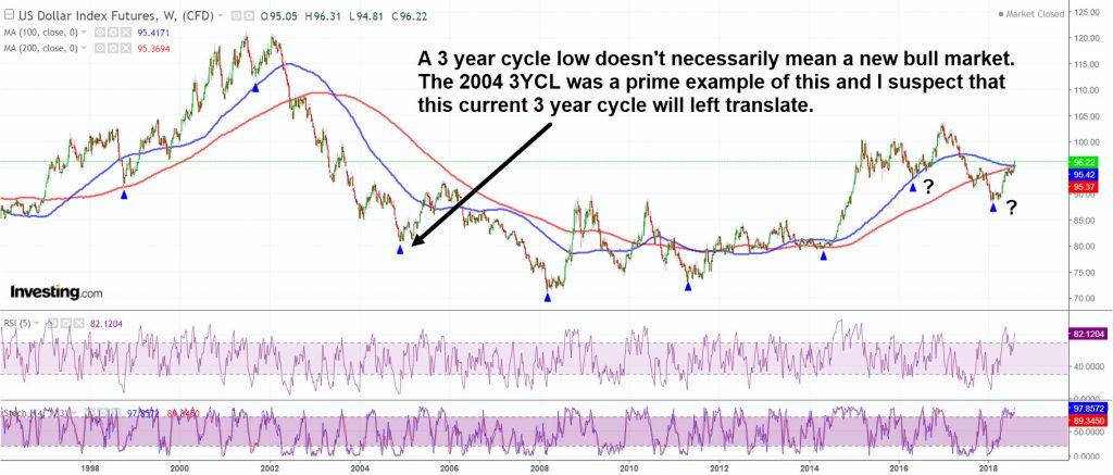 Dollar 3 year cycle lows