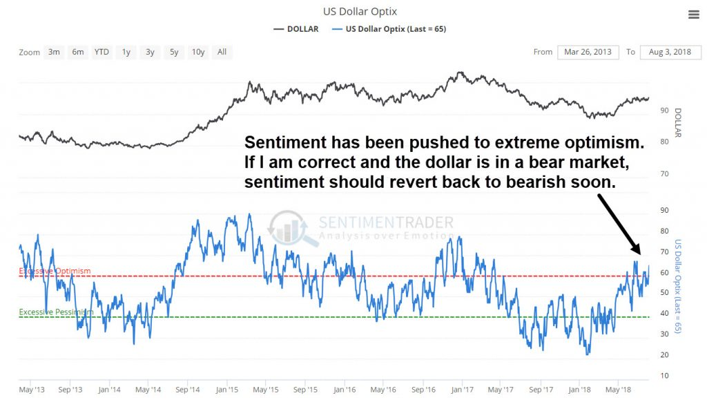 Dollar sentiment is extremely optimistic