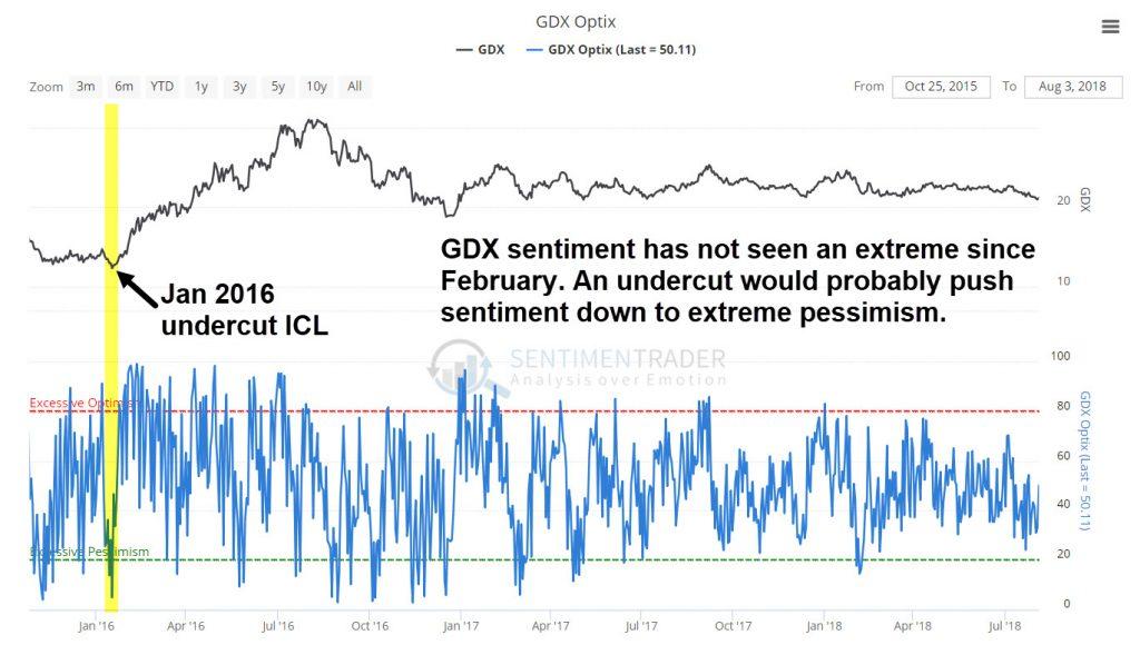 GDX sentiment has been mild