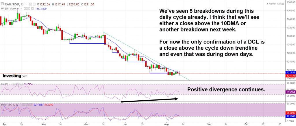 Gold has seen 5 breakdowns already