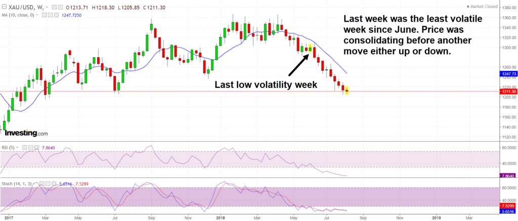 Last week was the least volatile for gold since June