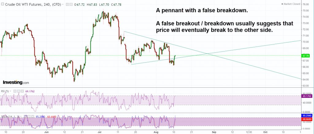 Oil has been forming a pennant