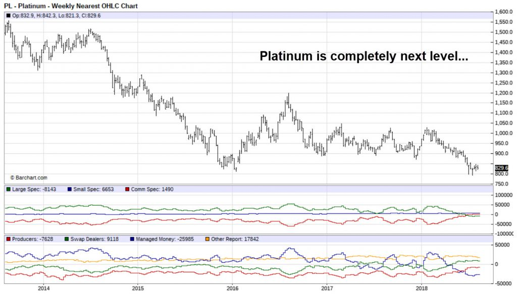 Platinum COT