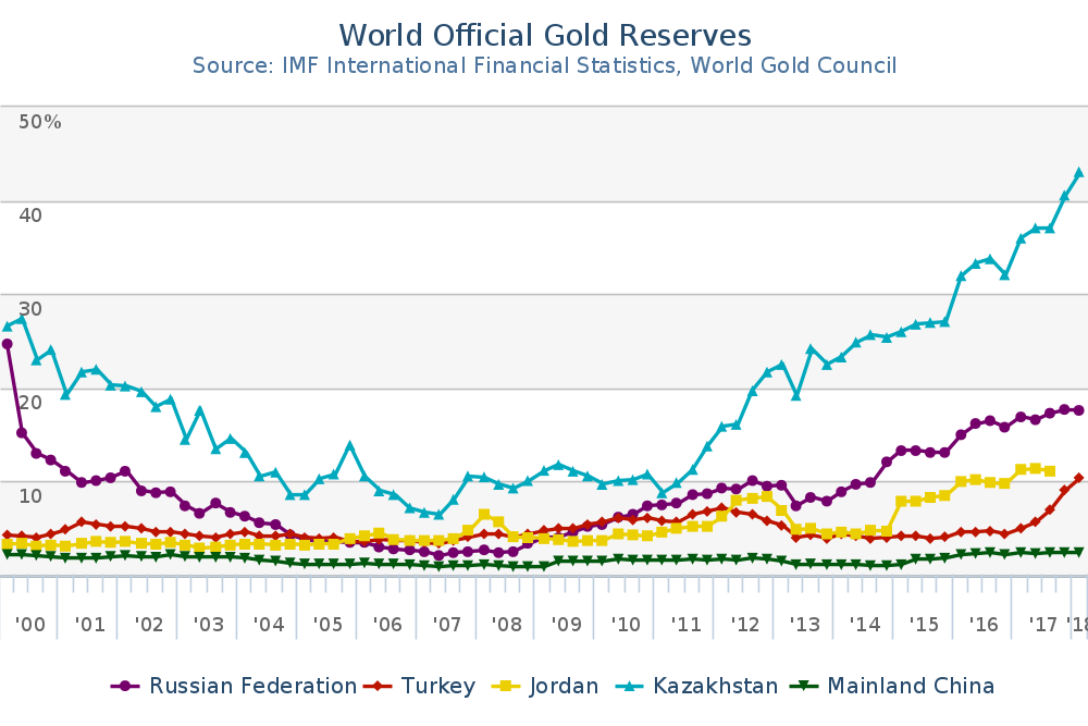 Gold_Reserves_Percent_of_total_reserves