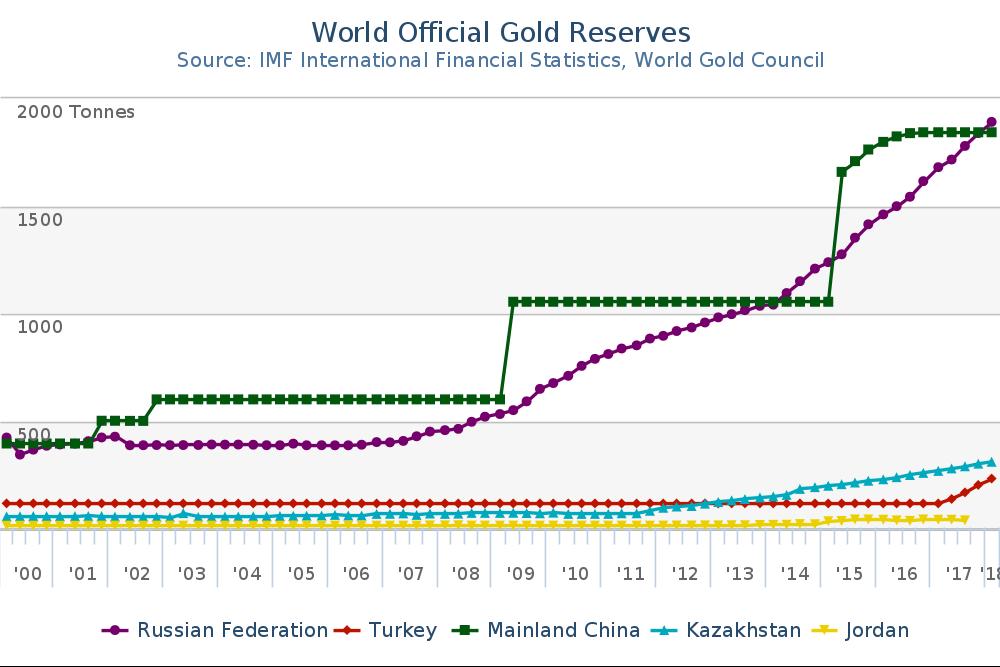 Gold_Reserves__Tonnes