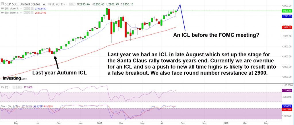 SP500 is overdue for an ICL and faces lots of resistance