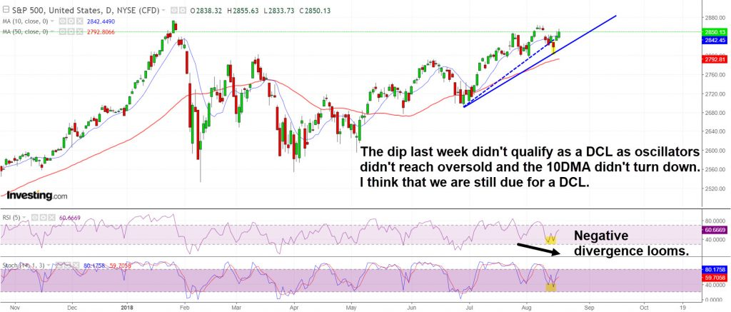 SP500 is still due for a daily cycle low