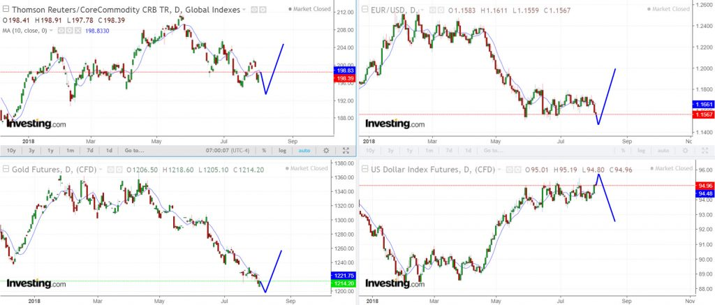 The CRB, gold, and the euro could all form ICLs together next week