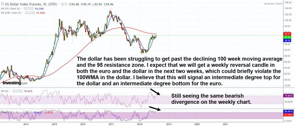 The dollar has been struggling with resistance