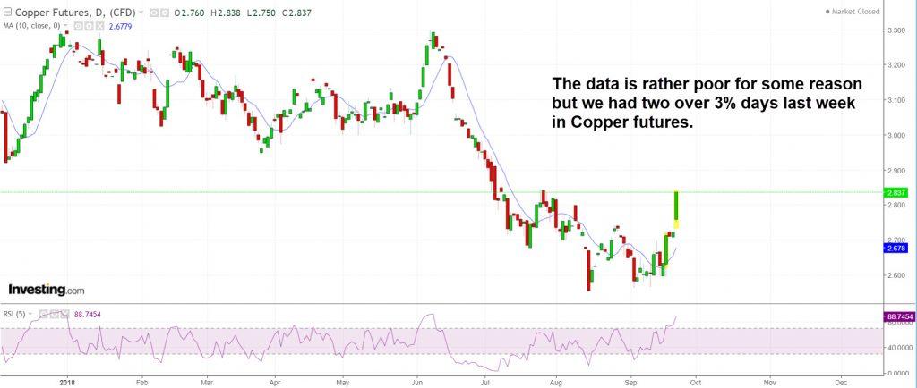 Copper had two big updays last week