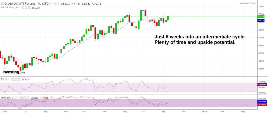 Crude weekly chart is looking good