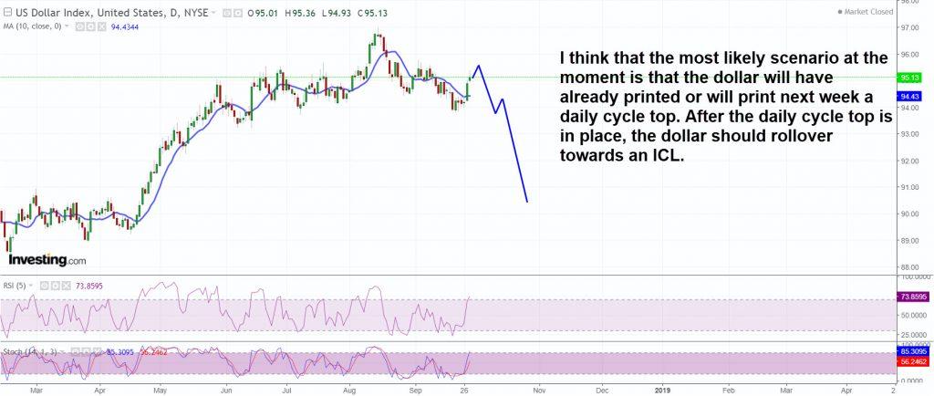 Dollar most likely scenario