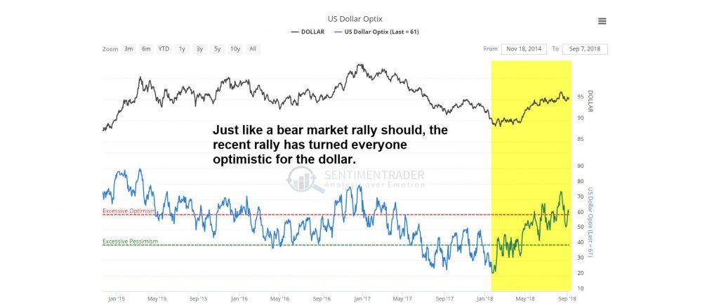 Dollar sentiment has turned optimistic