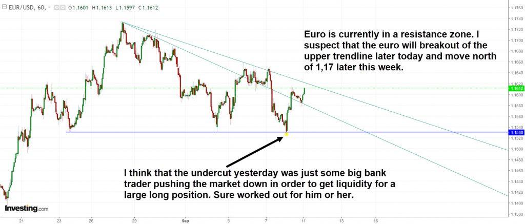Euro undercut